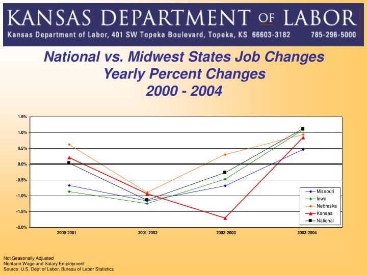 National vs. Midwest States Job Changes