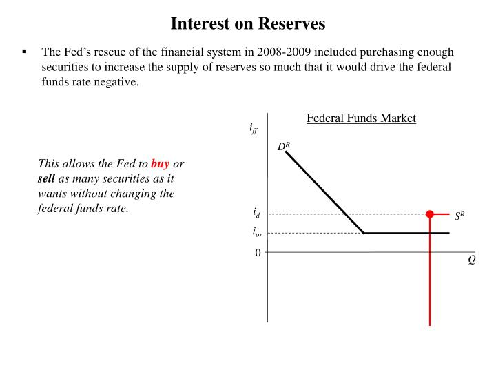 Interest on Reserves