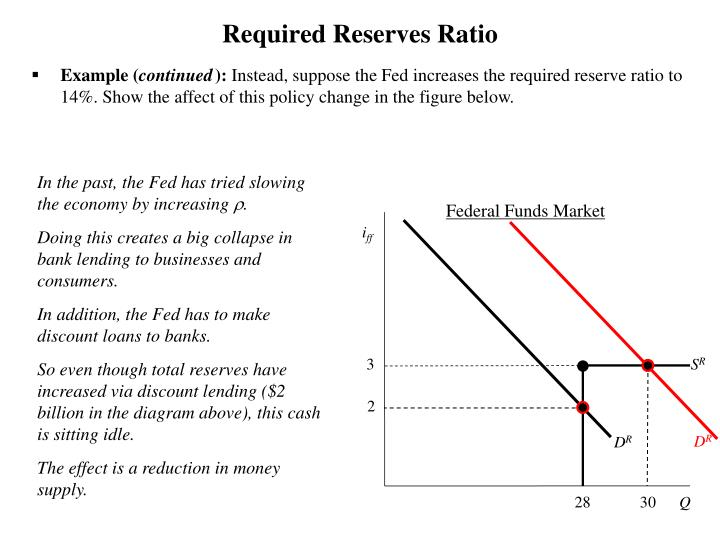 Required Reserves Ratio