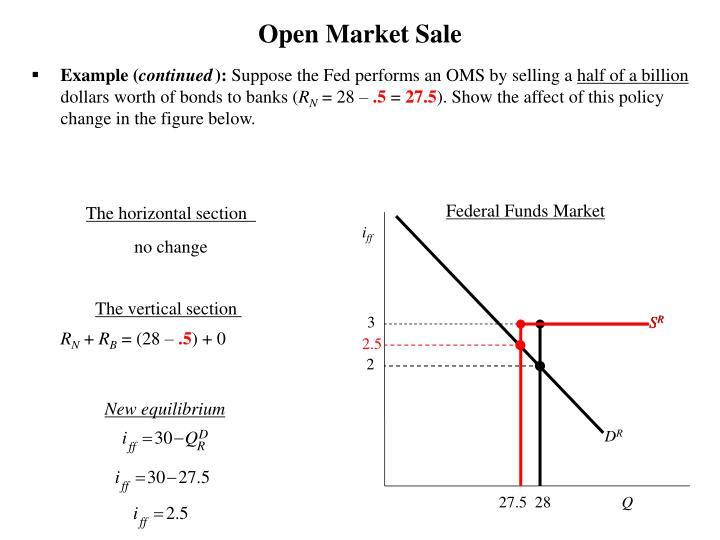Open Market Sale