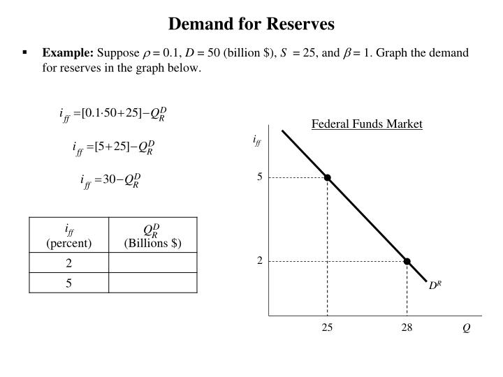 Demand for Reserves