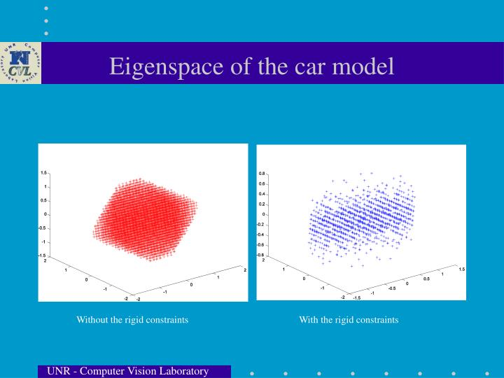 Eigenspace of the car model