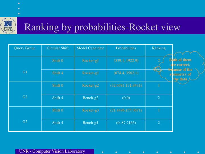Ranking by probabilities-Rocket view