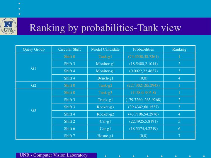 Ranking by probabilities-Tank view