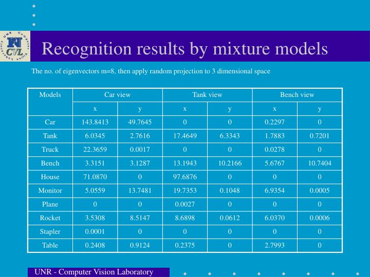 Recognition results by mixture models