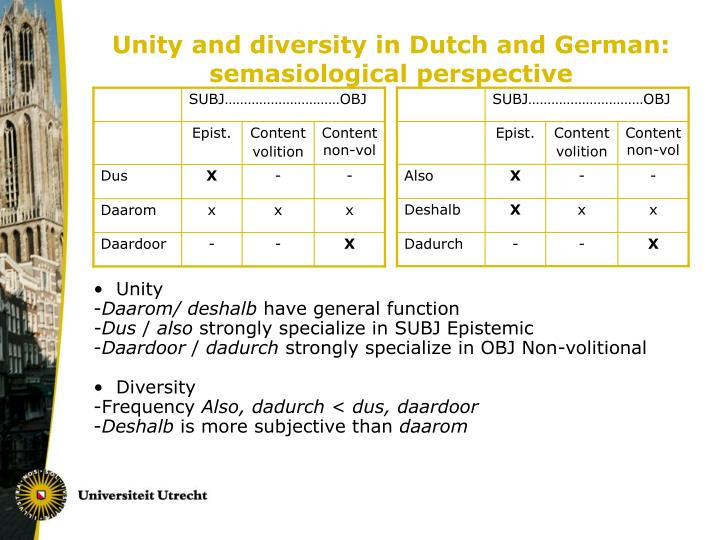 Unity and diversity in Dutch and German: semasiological perspective