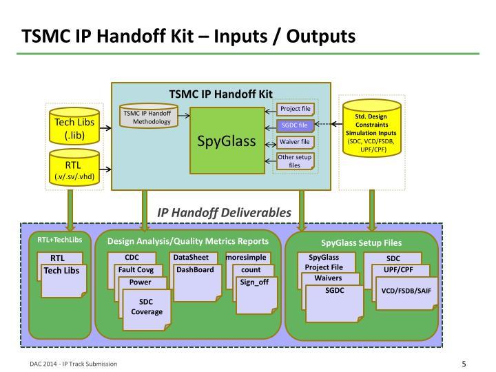 TSMC IP Handoff Kit – Inputs / Outputs