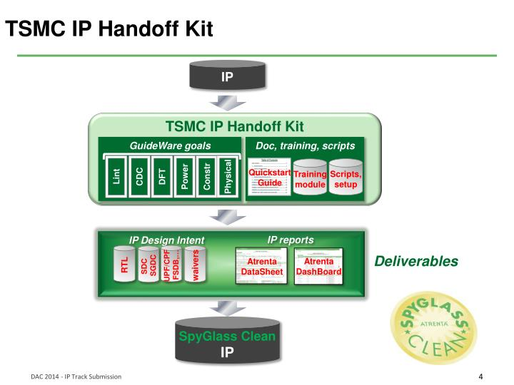 TSMC IP Handoff Kit