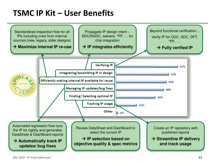 TSMC IP Kit – User Benefits