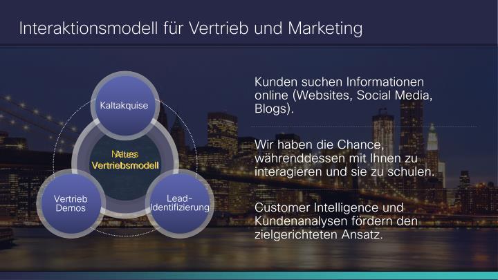 Interaktionsmodell für Vertrieb und Marketing