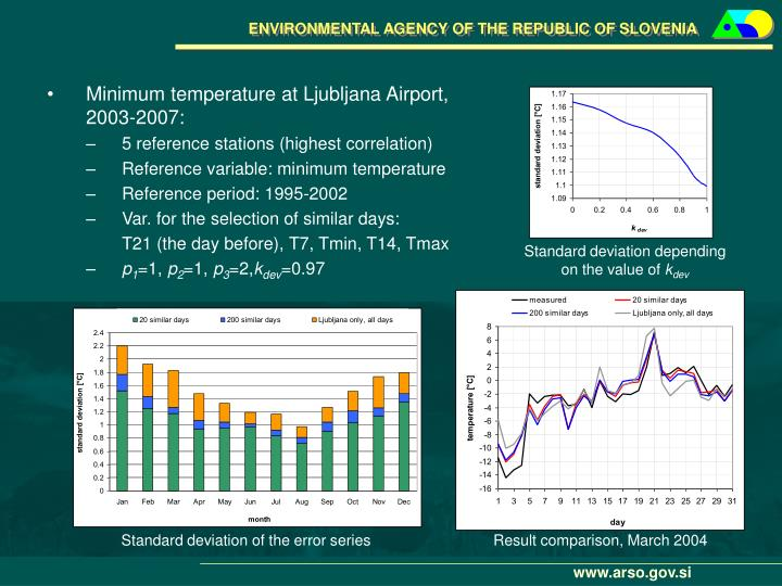 Minimum temperature at Ljubljana Airport, 2003-2007: