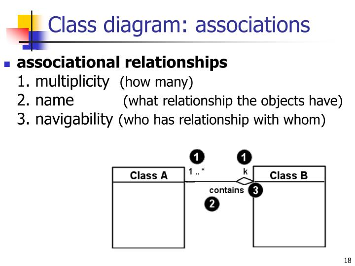 Class diagram: associations