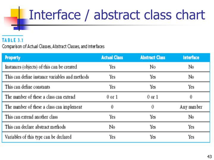 Interface / abstract class chart