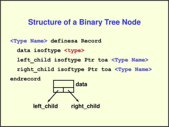 Structure of a Binary Tree Node
