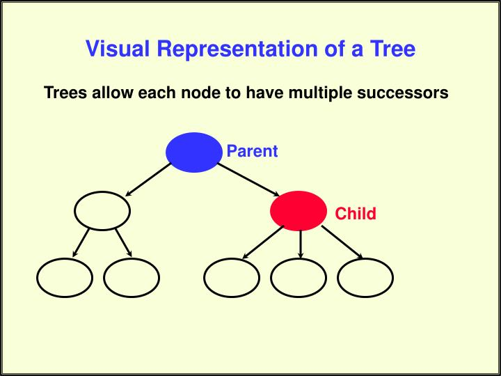 Visual Representation of a Tree