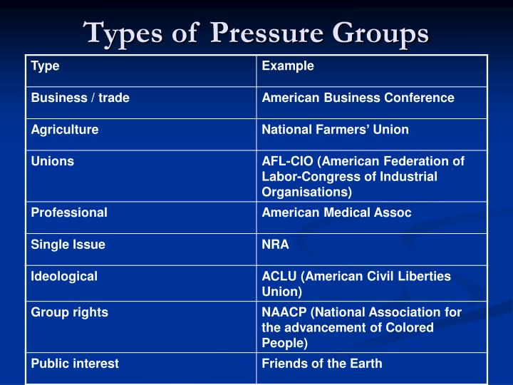 functions of pressure groups Entry point for information and news about pressure groups.