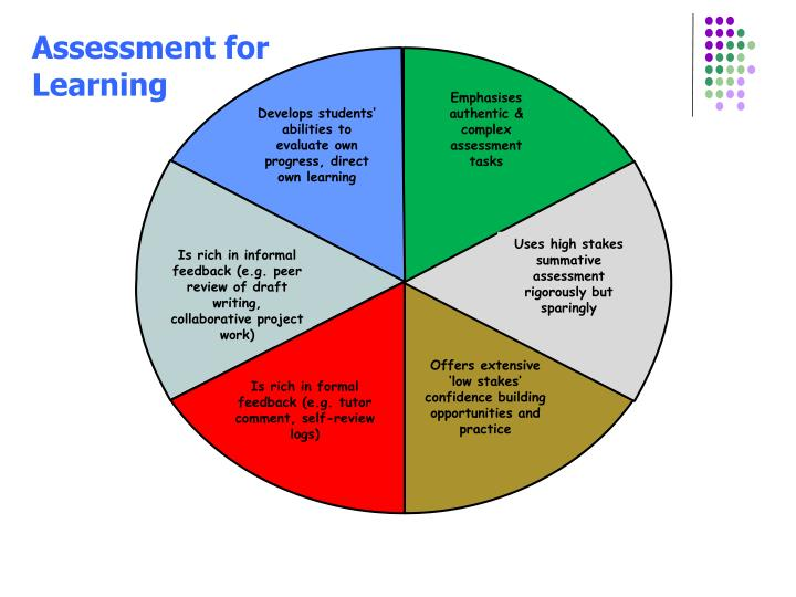 Emphasises authentic & complex assessment tasks
