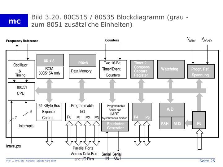 Bild 3.20. 80C515 / 80535 Blockdiagramm (grau - zum 8051 zusätzliche Einheiten)