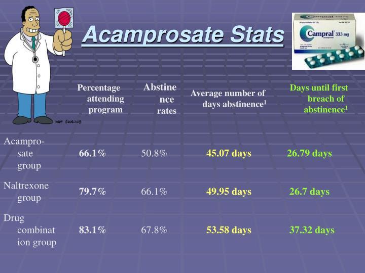 Acamprosate Stats