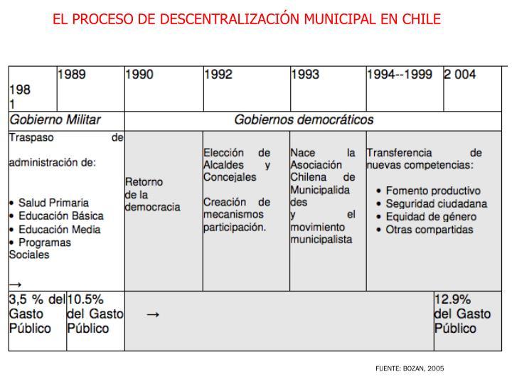 EL PROCESO DE DESCENTRALIZACIÓN MUNICIPAL EN CHILE