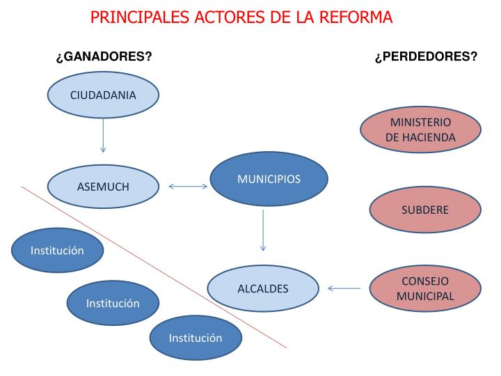 PRINCIPALES ACTORES DE LA REFORMA