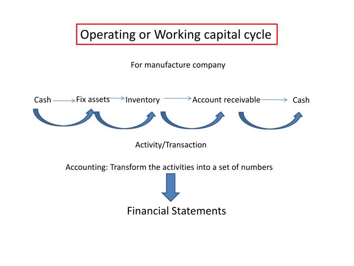 Operating or Working capital cycle