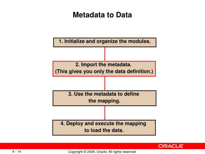 Metadata to Data