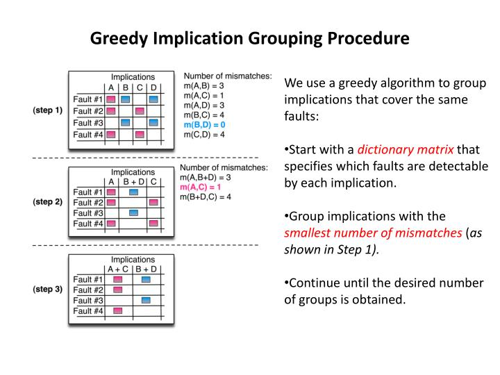 Greedy Implication Grouping Procedure