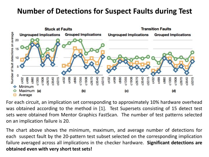 Number of Detections for Suspect Faults during Test