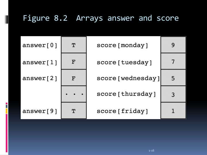 Figure 8.2  Arrays answer and score