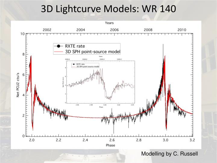 3D Lightcurve Models: WR 140