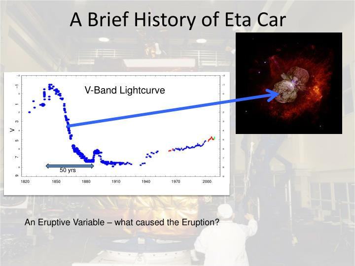 A Brief History of Eta Car