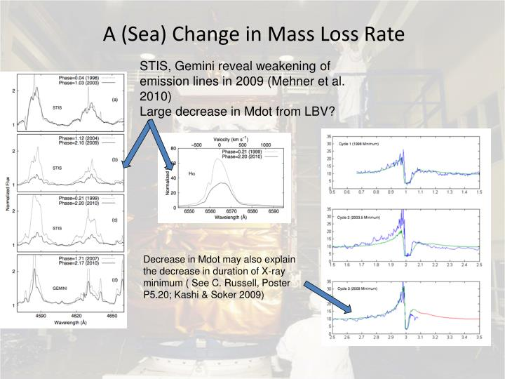 A (Sea) Change in Mass Loss Rate