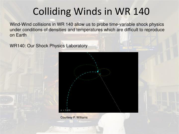 Colliding Winds in WR 140