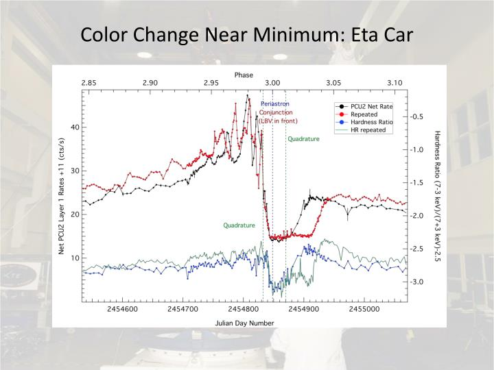 Color Change Near Minimum: Eta Car