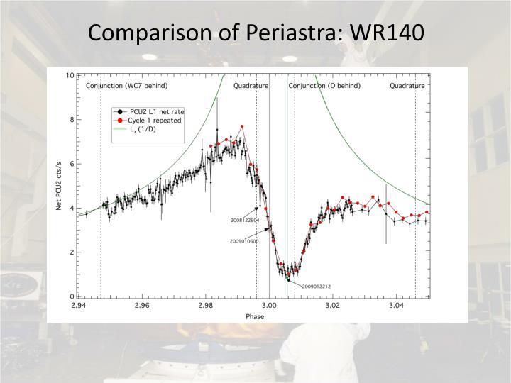Comparison of Periastra: WR140