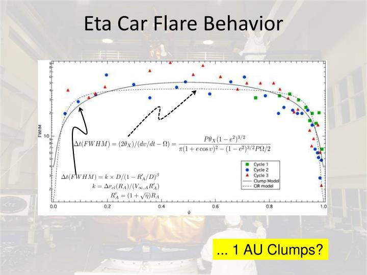 Eta Car Flare Behavior