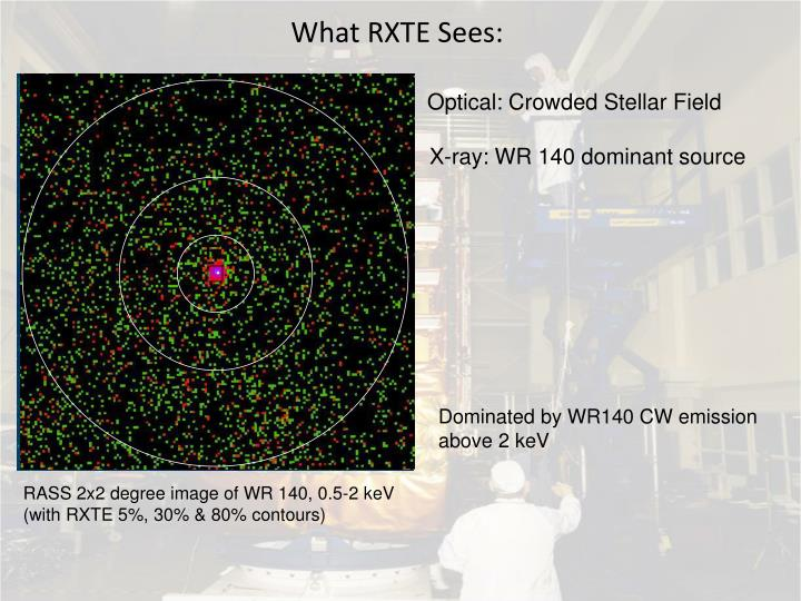 What RXTE Sees: