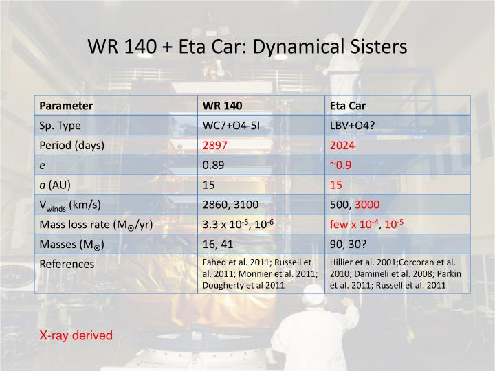 WR 140 + Eta Car: Dynamical Sisters