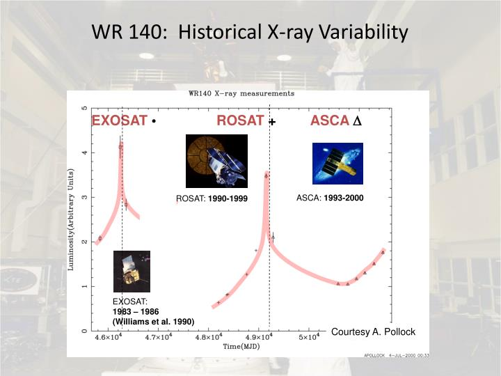 WR 140:  Historical X-ray Variability