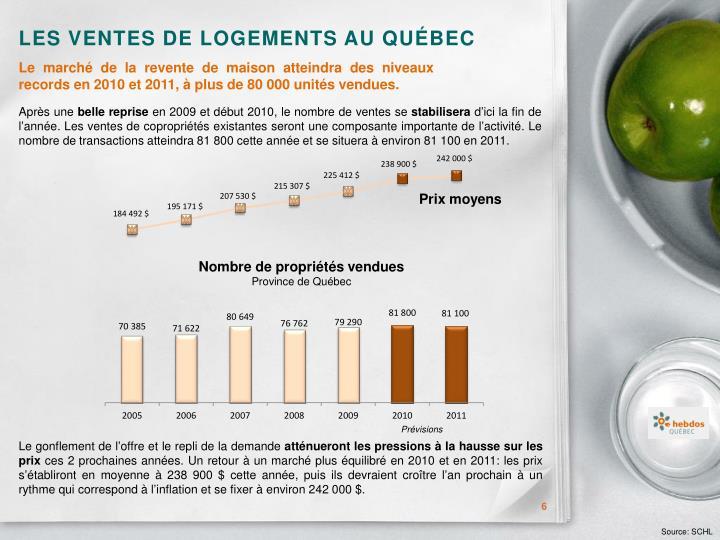 Les ventes de logements au Québec