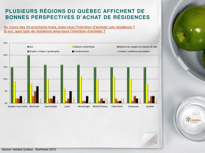 Plusieurs régions du Québec affichent de bonnes perspectives d'Achat de résidences