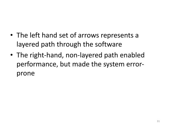 The left hand set of arrows represents a layered path through the software