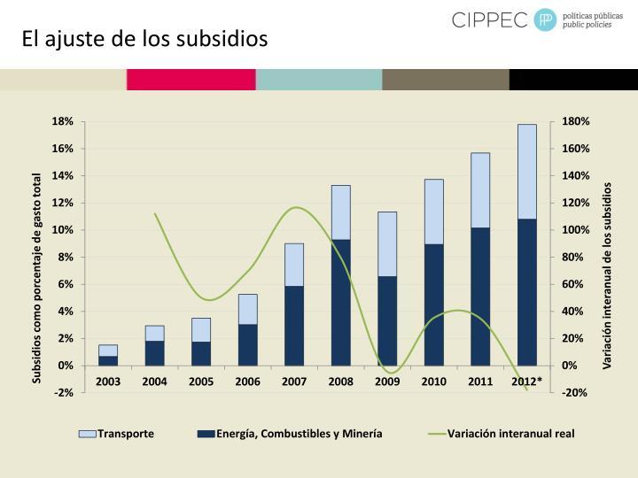 El ajuste de los subsidios