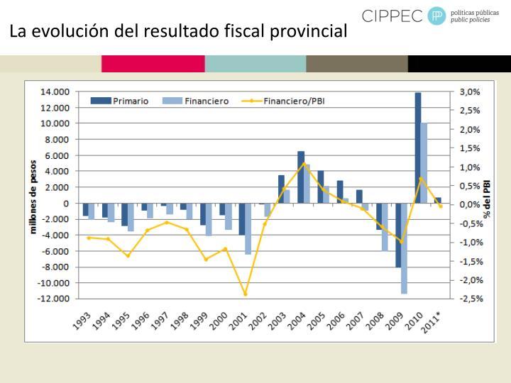 La evolución del resultado fiscal provincial