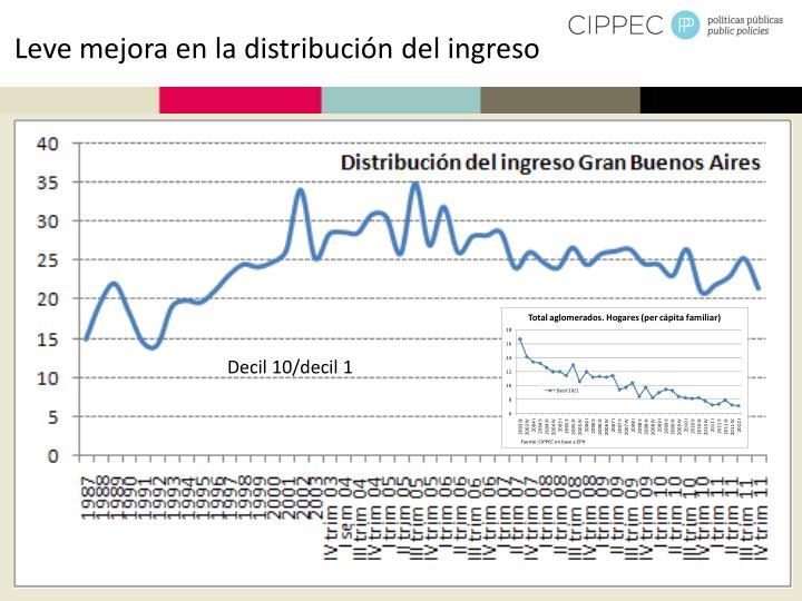 Leve mejora en la distribución del ingreso