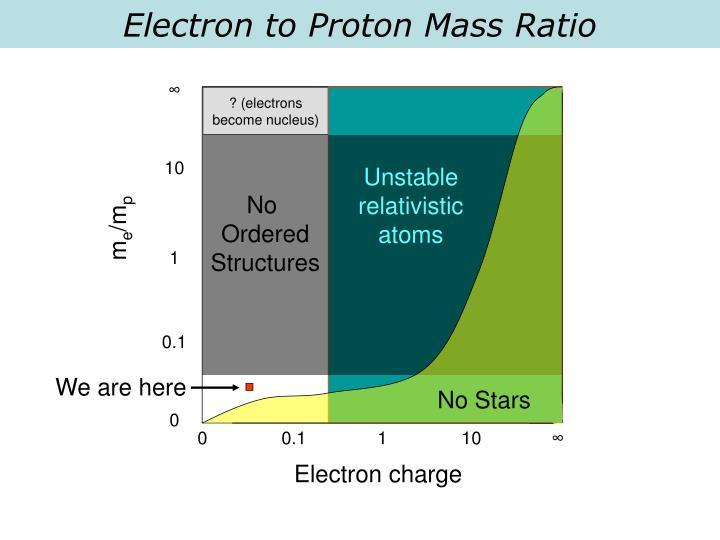 Electron to Proton Mass Ratio