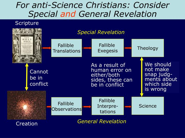 For anti-Science Christians: Consider
