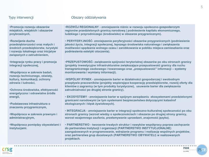 Typy interwencjiObszary oddziaływania