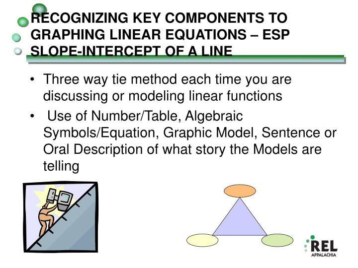 RECOGNIZING KEY COMPONENTS TO GRAPHING LINEAR EQUATIONS – ESP SLOPE-INTERCEPT OF A LINE